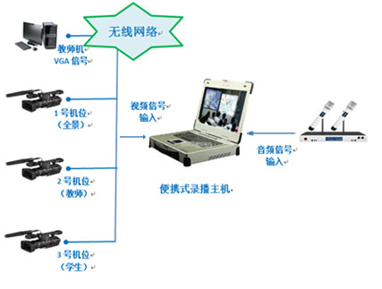 The application of portable computer in broadcasting and recording of the education industry