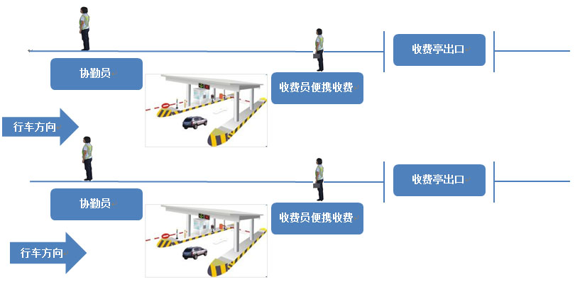 Application of portable toll collector in Expressway Emergency toll collection system